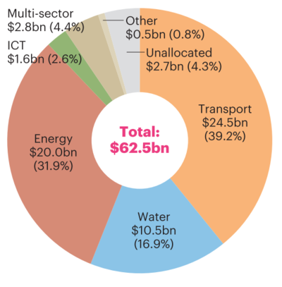 Total financing by sector 2016 graph