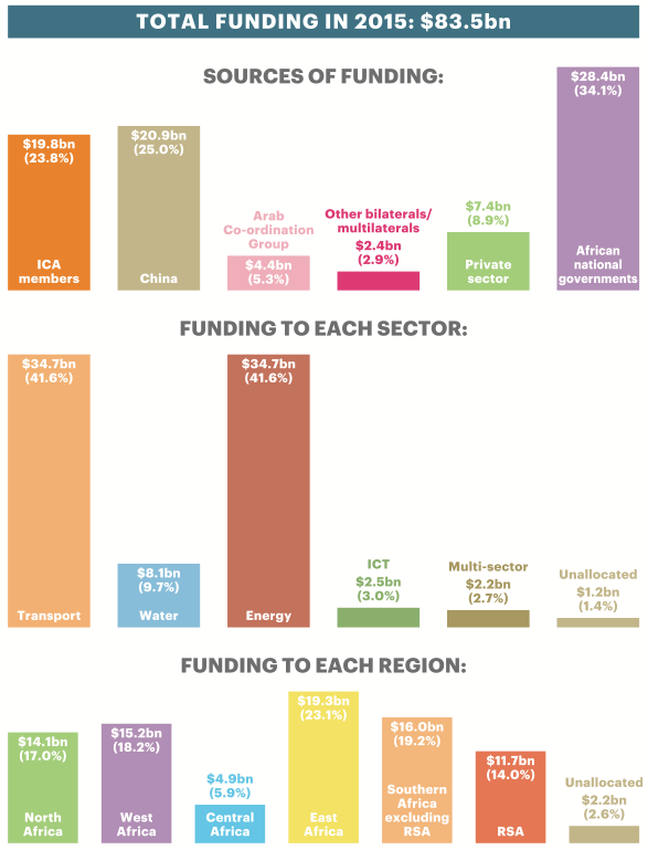 Graphs showing total funding in 2015