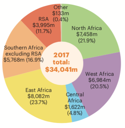 Total transport sector financing by region 2017