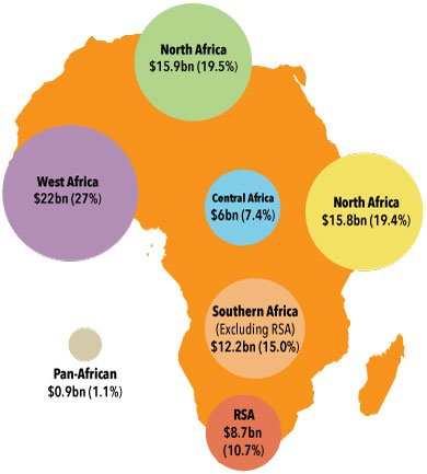 Funding distribution by region map