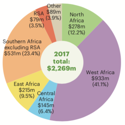 Total ICT sector financing by region 2016 graph