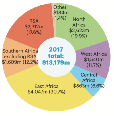 Water Regional Financing 2017 graph