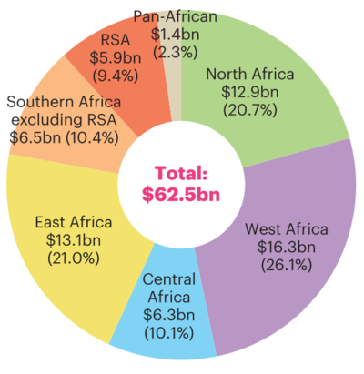Total financing by region 2016 graph