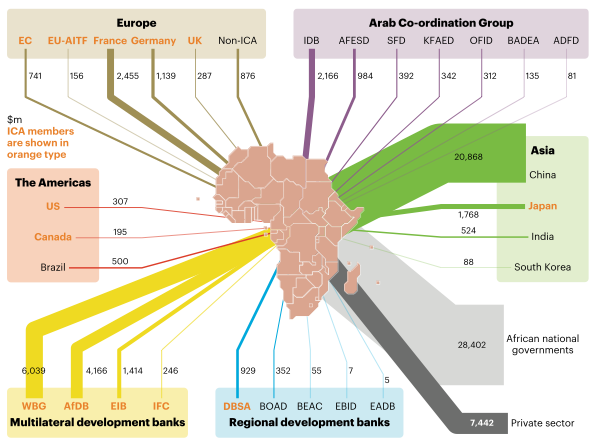 Reported and identified financing flows into Africa's infrastructure, 2015